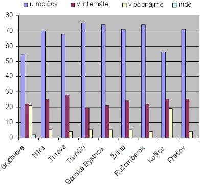Ubytovanie študentov denného štúdia podľa sídla vysokej školy (v %)