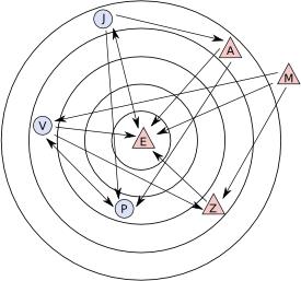 schéma kruhového sociogramu