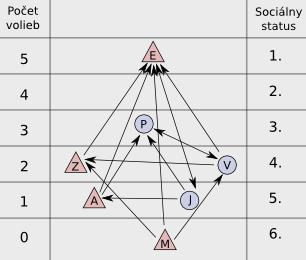 schéma tabuľkového sociogramu
