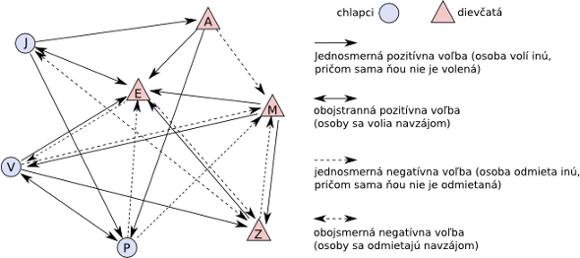 schéma sociogramu