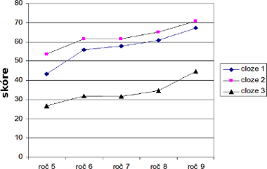 ukážka čiarového grafu