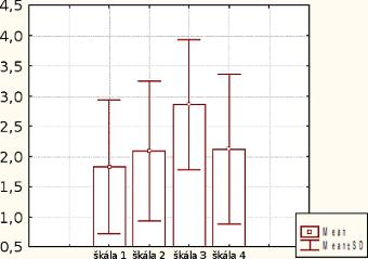 ukážka krabičkového grafu