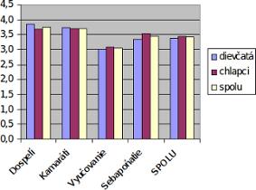 ukážka stĺpcového grafu