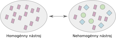 homogenita výskumného nástroja